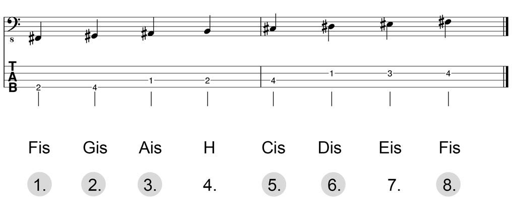 Noten & Bass-TABs: Fis-Dur-Pentatonik Herleitung