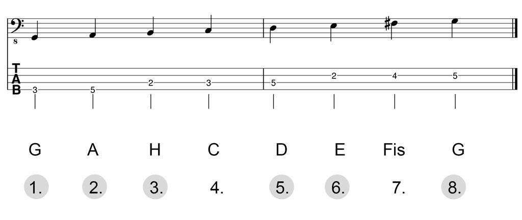 Noten & Bass-TABs: G-Dur-Pentatonik Herleitung