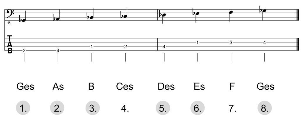 Noten & Bass-TABs: Ges-Dur-Pentatonik Herleitung