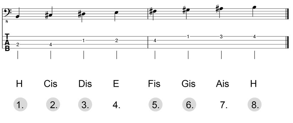 Noten & Bass-TABs: H-Dur-Pentatonik Herleitung