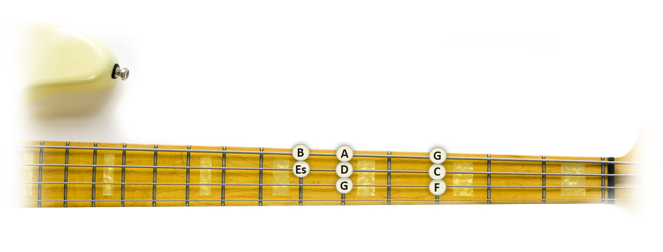 G-Moll-Tonleiter-Bass-Griffbrett