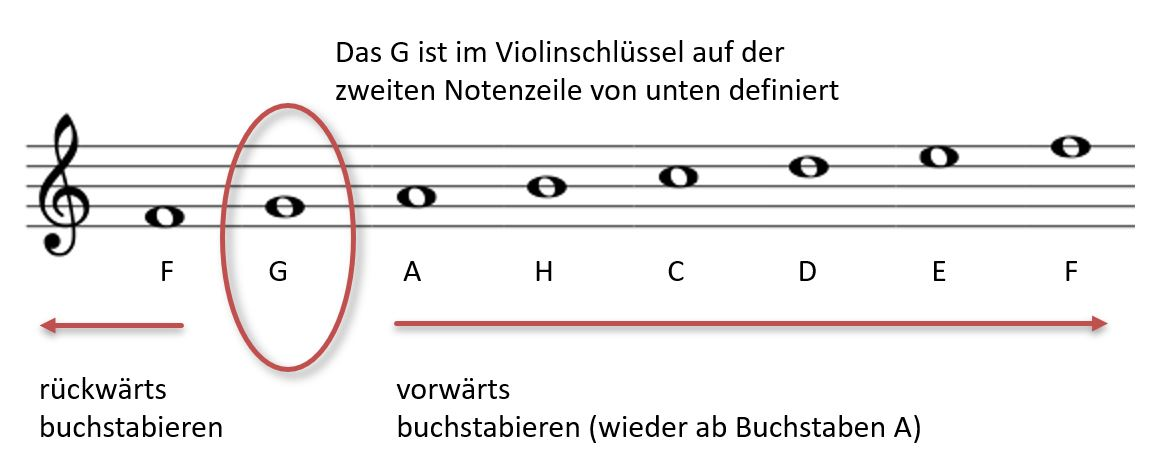 Noten lesen lernen Violinschlüssel