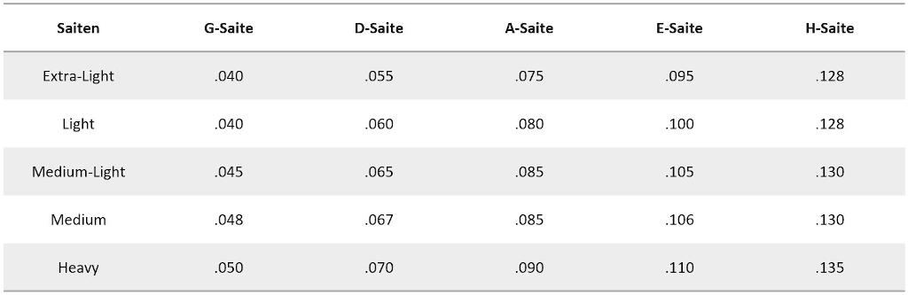Hier sollte das Bild stehen: Bass-Saitensatz Tabelle Saitenstärke in Zoll